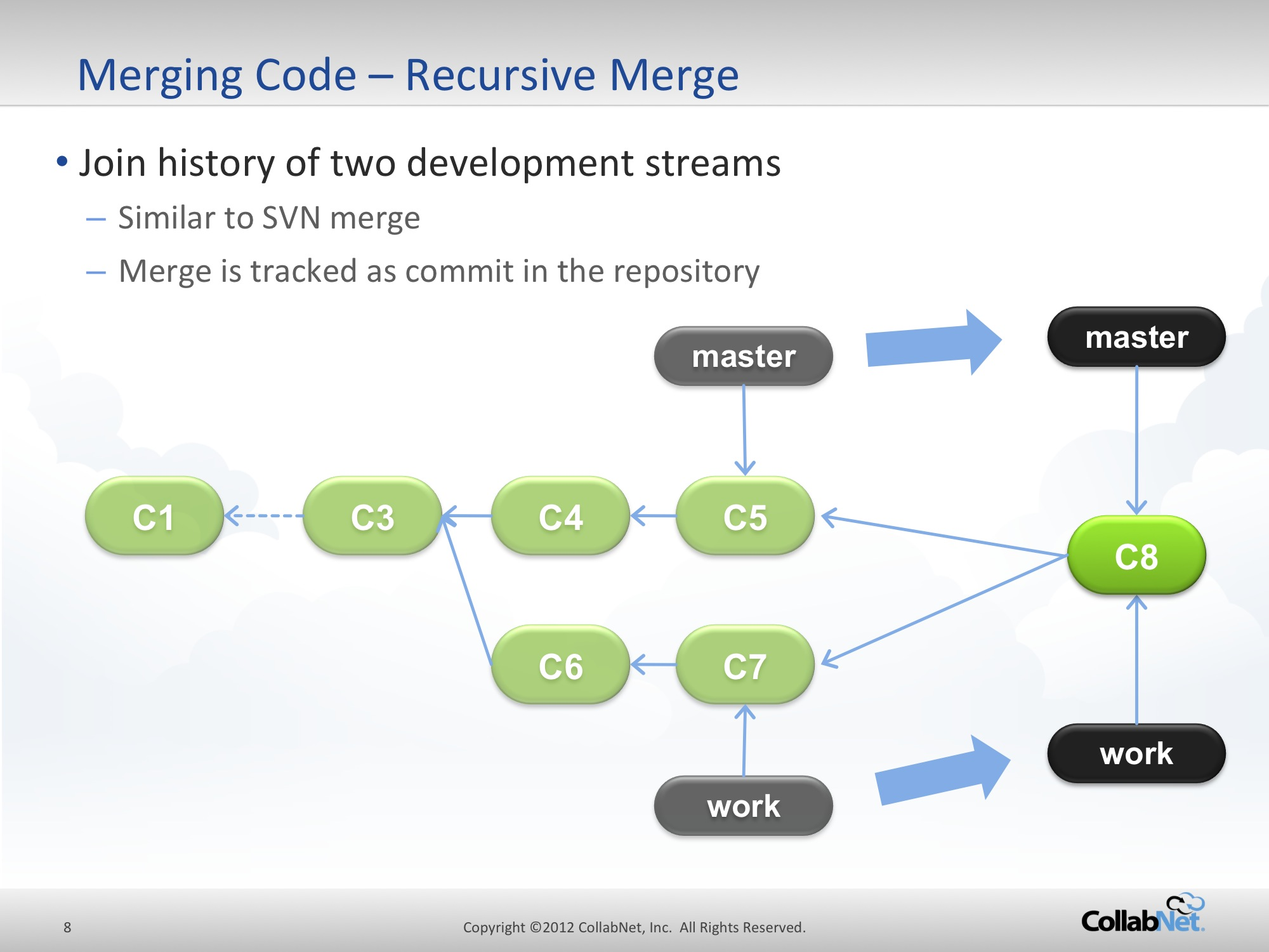 Go Agile with Git Part 1 of 3: Workflows, Branching