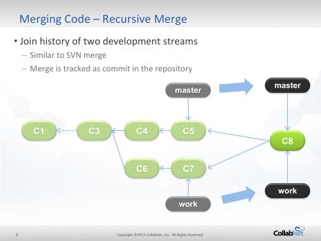 recursive-merge