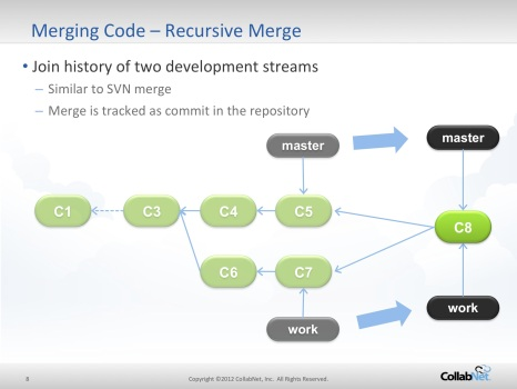 Git Workflows, Branching & Merging Q&A