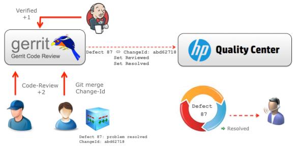GerritForge4HPQC-Ver.2.6