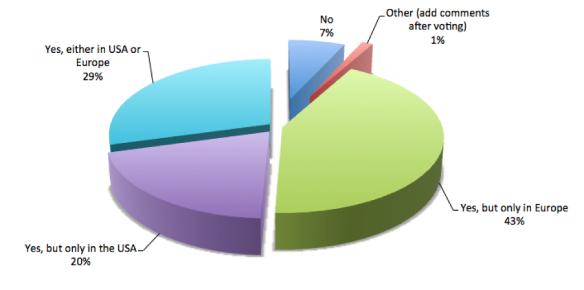 gerritusersummit-2017-poll-results.png