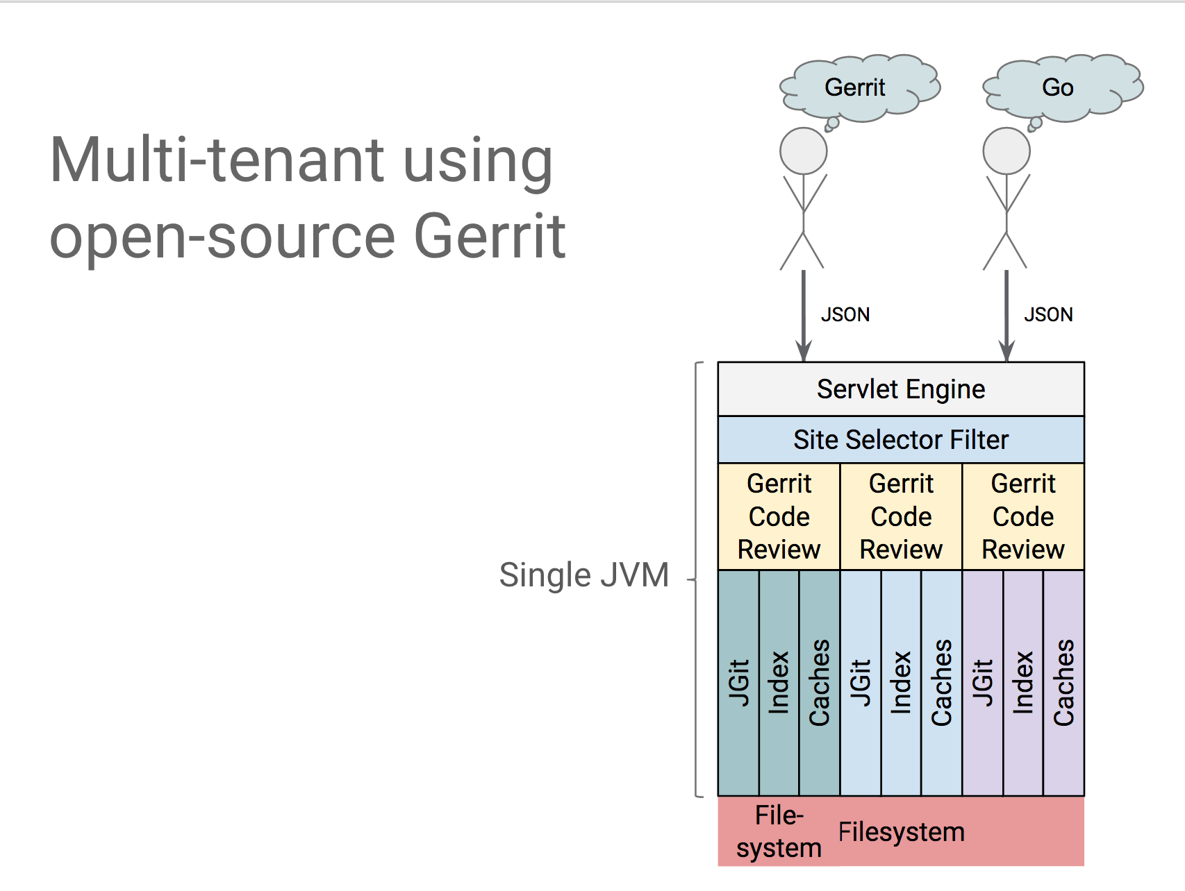 Gerrit User Summit: Gerrit at Google | GerritForge Blog