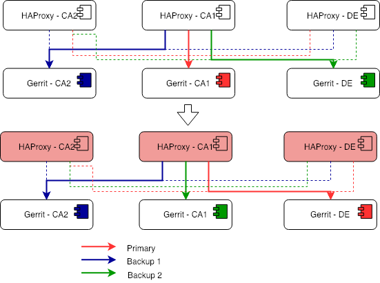 HAProxy-DE-primary-transition.png
