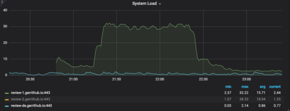 System load.png