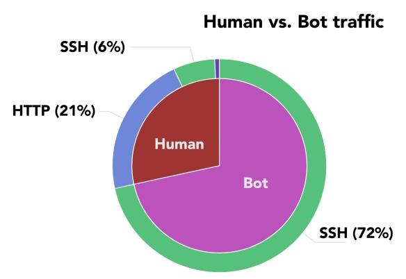 human-vs-bot