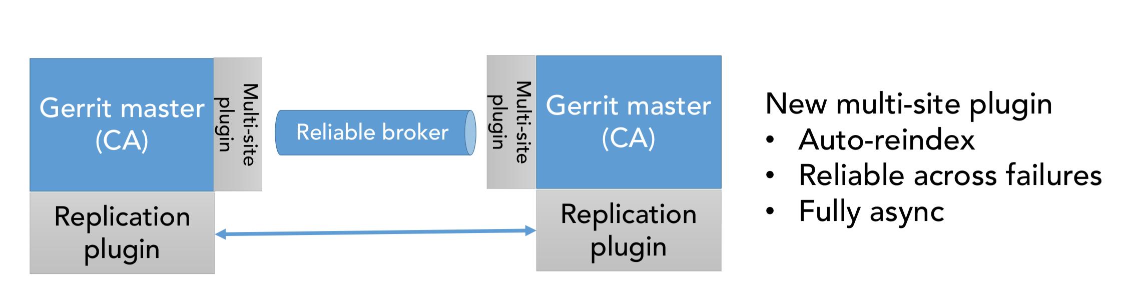 Gerrit: OpenSource and Multi-Site | GerritForge Blog