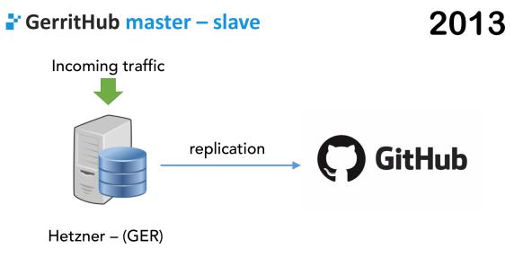 Github Proxy Tool